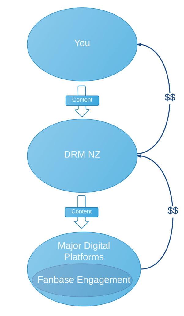 DRM-FAQ